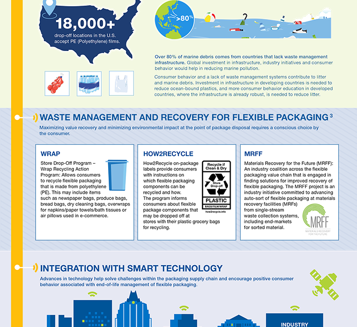 FPA Releases Infographic for the Future of Flexible