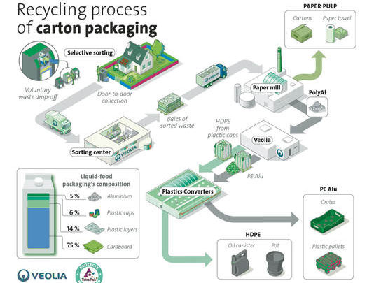 Tetra Pak And Veolia Partner To Recycle All Beverage-Carton Components By 2025