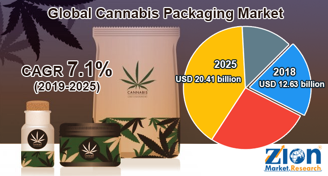 Cannabis Packaging Market by Type