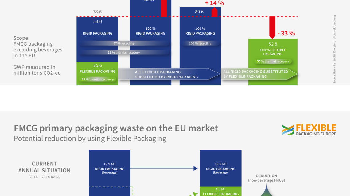 Updated study confirms flexible packaging plays a key role in prevention of packaging waste and mitigation of global warming