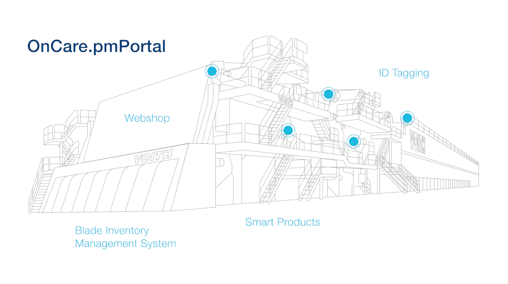 The new Voith OnCare.pmPortal – Digital data and inventory management for maximum transparency and availability