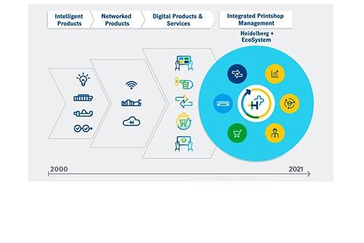 "Heidelberg's Digital Ecosystem Given the Name ""Heidelberg Plus"""