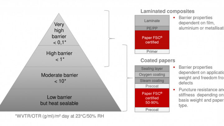 Can barrier paper replace plastic packaging?